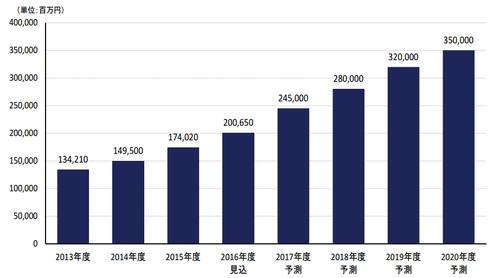 アフィリエイト市場推移のグラフ
