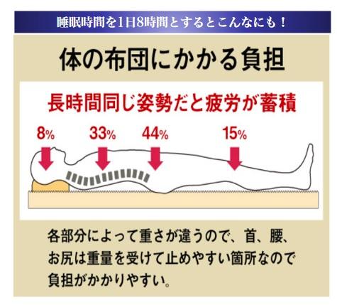 寝ているときの体圧