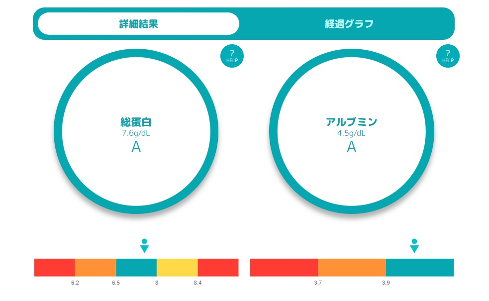 ketsuken血液検査結果の円グラフ