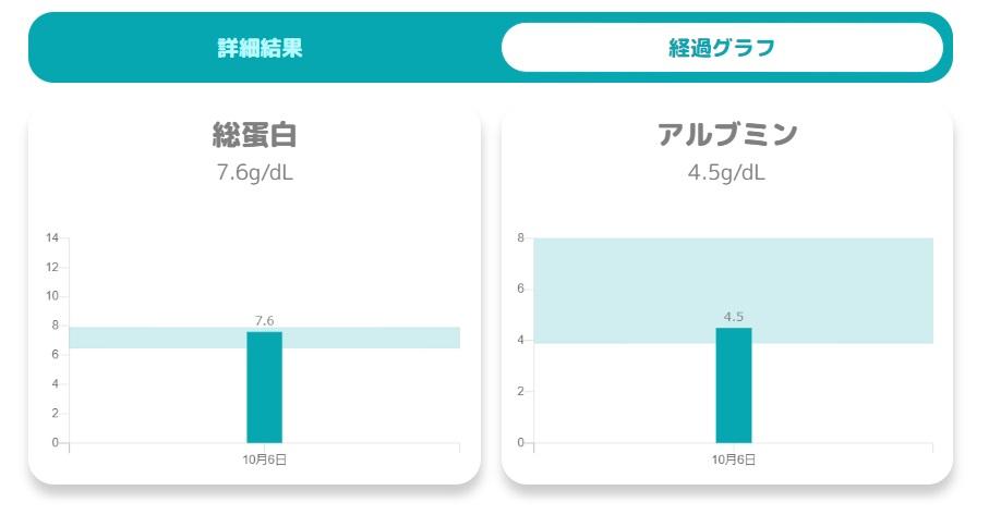 ketsuken血液検査結果の棒グラフ